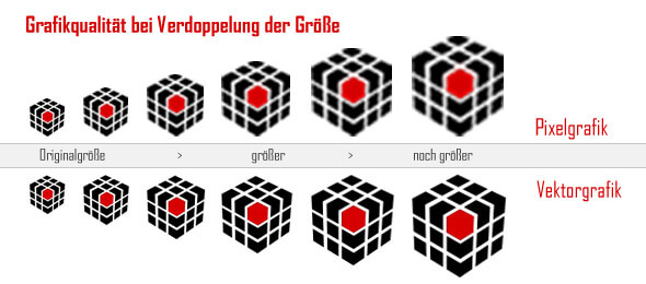 Vektordatei gegenüber Pixelgrafik