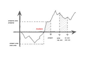 Webseiten Analyse